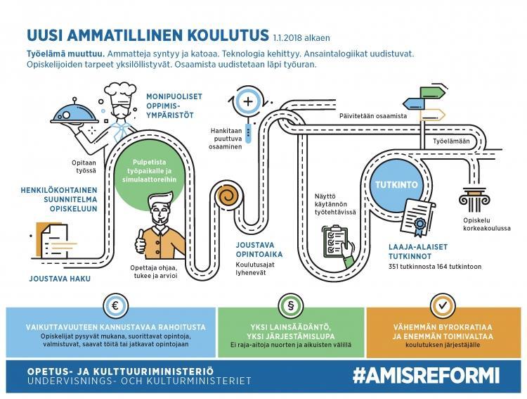 Opetus- ja kulttuuriministeriön Amisreformi grafiikka uudesta ammatillisesta koulutuksesta.